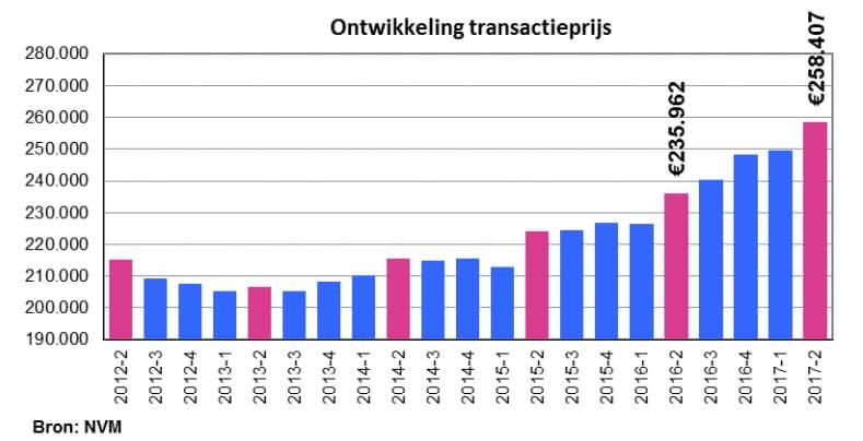 Internetmakelaars Nijmegen, ontwikkeling transactieprijs NVM