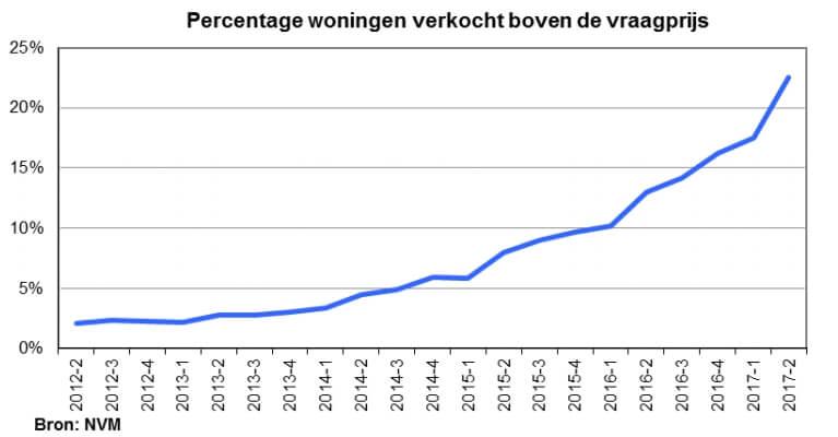 Internetmakelaars Nijmegen, aantal verkocht boven vraagprijs NVM