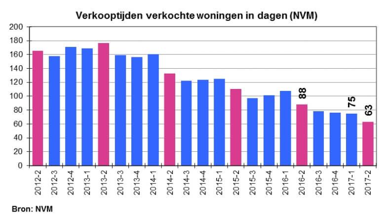 Internetmakelaars Nijmegen, verkooptijden NVM